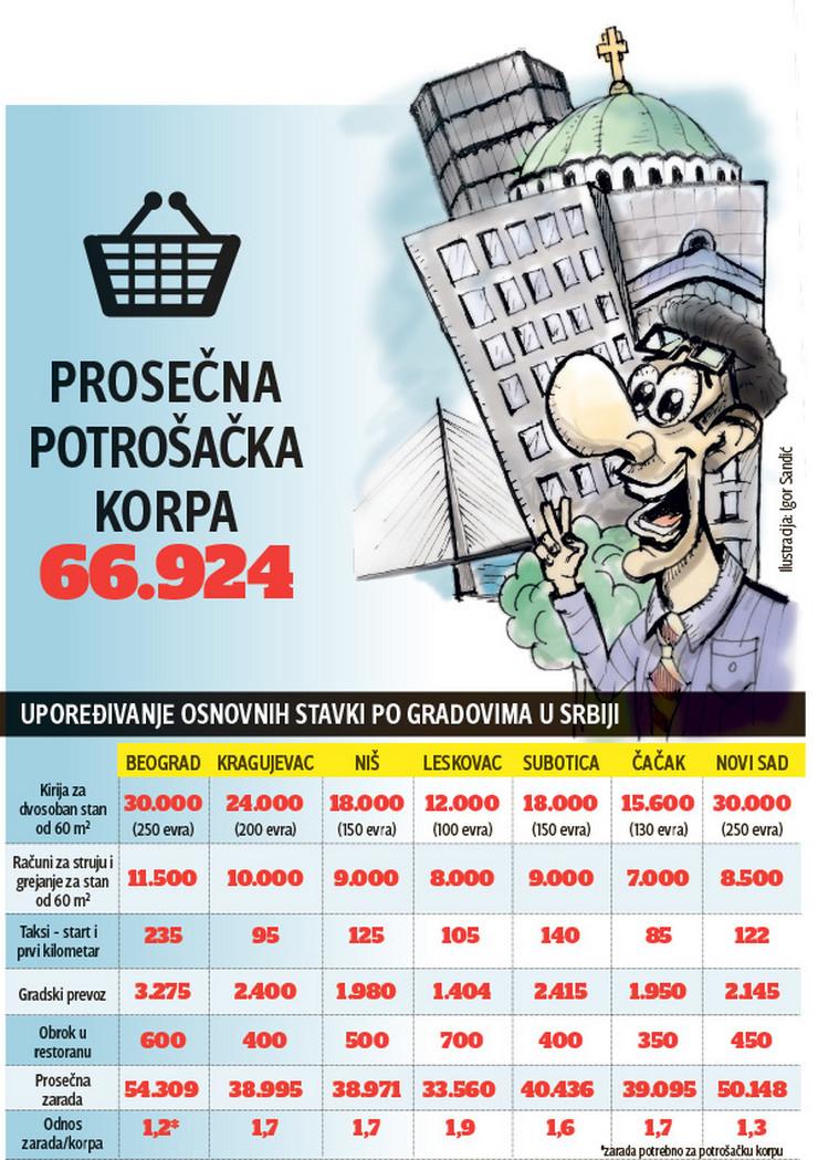 Ilustracija za cene i kvalitet života u gradovima u Srbiji