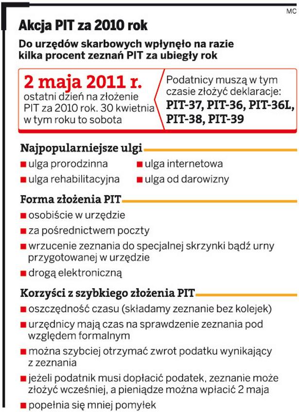 Akcja PIT za 2010 rok