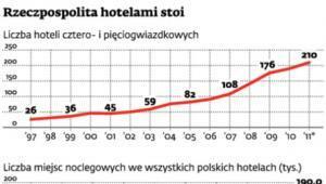 Rzeczpospolita hotelami stoi
