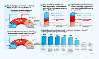 Stosunek Polaków do Kościoła może przesądzić o wyniku wyborów do PE [SONDAŻ]