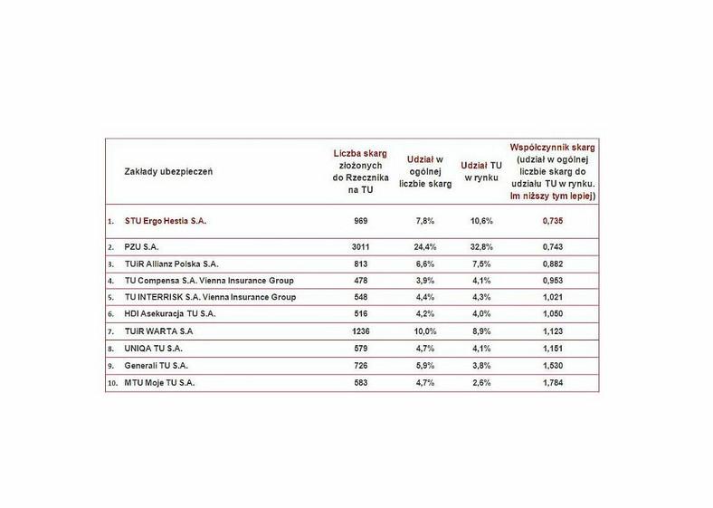 Ranking ubezpieczycieli