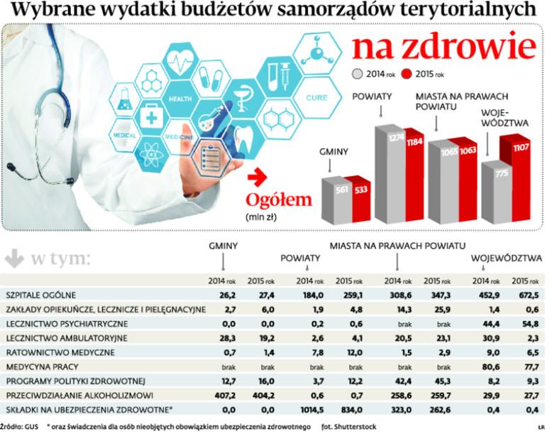 Wybrane wydatki budżetów samorządów terytorialnych na zdrowie