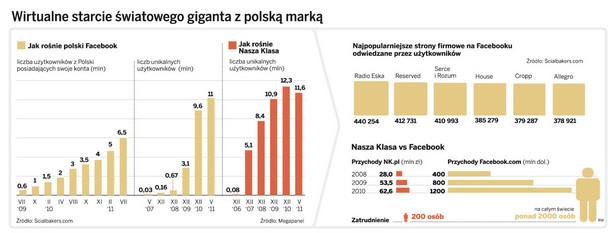 Wirtualne starcie światowego giganta z polską marką
