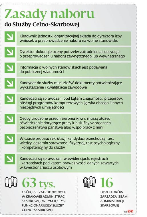 Zasady naboru do Służby Celno-Skarbowej
