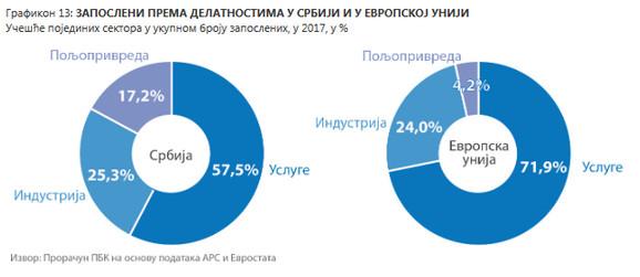 Zaposleni prema delatnostima u Srbiji i Evropskoj Uniji