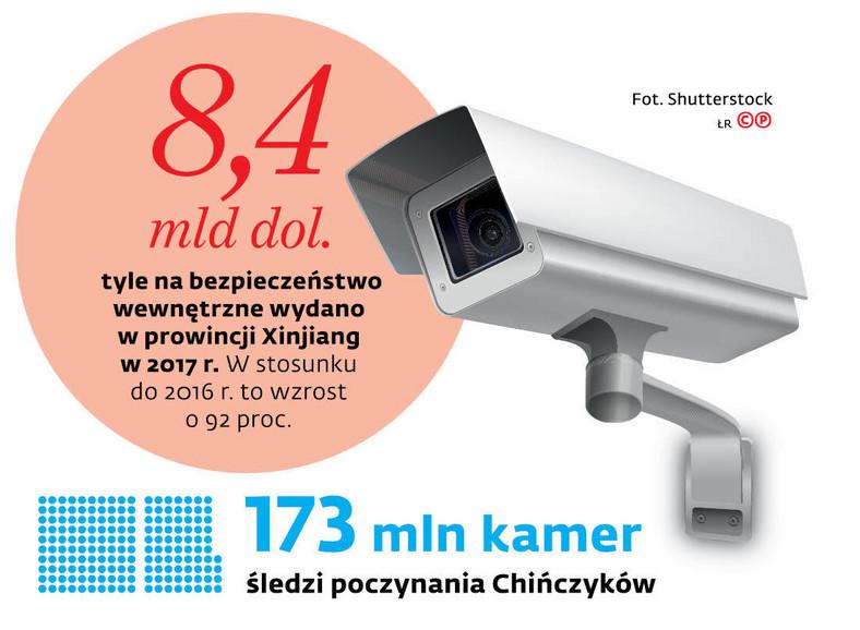 173 mln kamer śledzi poczynania Chińczyków