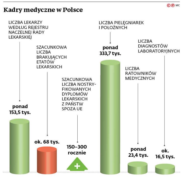 Kadry medyczne w Polsce