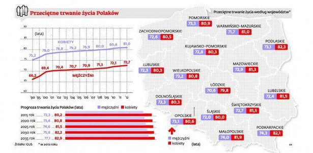 Przeciętne trwanie życia Polaków