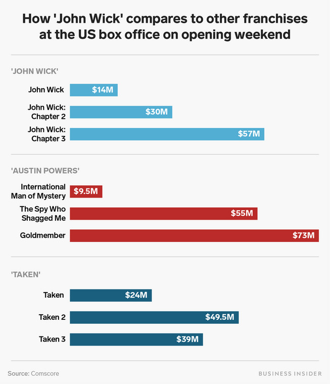 how john wick compares franchises us box office opening weekend chart