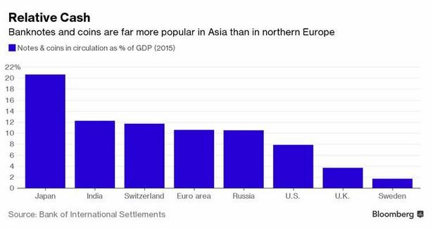 Gotówka w obiegu w danym kraju (udział w PKB)