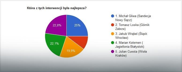 Wyniki głosowania na najlepszą interwencję 1. kolejki