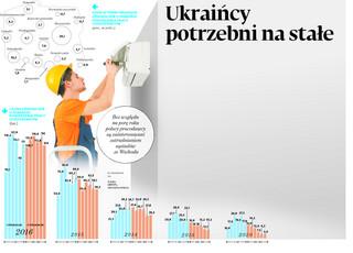 Ukraińcy potrzebni nie tylko do prac sezonowych. Chcemy ich na stałe