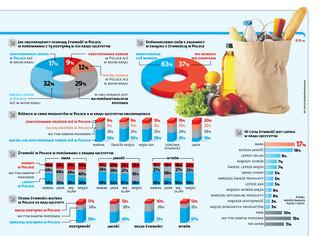 Polska żywność smakuje obcokrajowcom