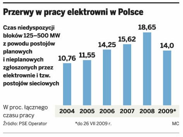 Przerwy w pracy elektrowni w Polsce