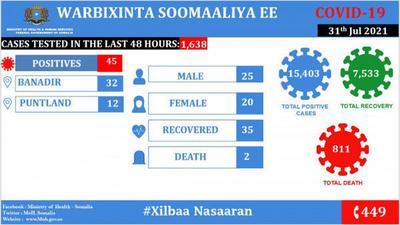 Coronavirus - Somalia: COVID-19 Update (31 July 2021)