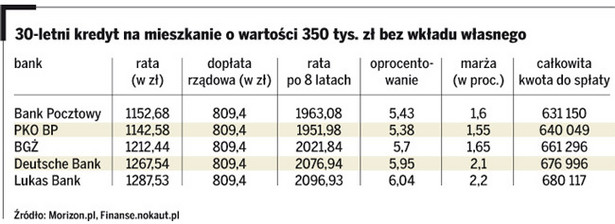 30-letni kredyt na mieszkanie o wartości 350 tys. zł bez wkładu własnego