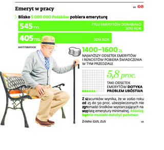Obniżenie wieku emerytalnego? SN: Tylko z ograniczeniem dorabiania do świadczenia