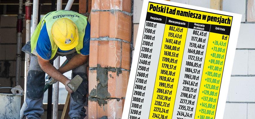 """Zyskasz, czy stracisz? Sprawdzamy, co Polski Ład oznacza dla portfeli pracujących. Od 5700 zł pensji zaczynają dziać się """"cuda"""""""