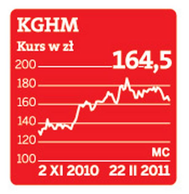 Kurs akcji KGHM na GPW
