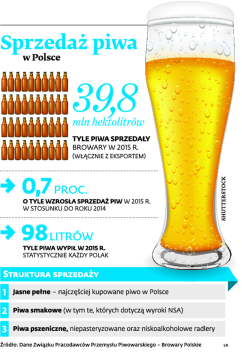 Sprzedaż piwa w Polsce