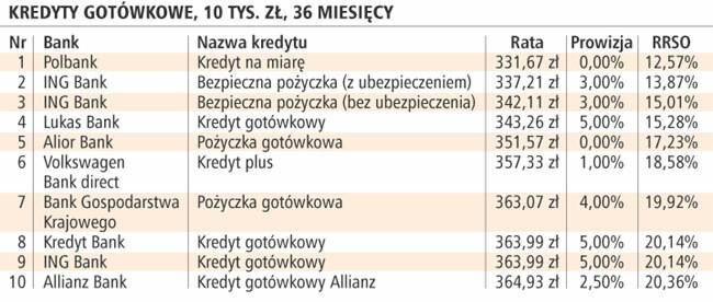 Kredyty gotówkowe, 10 tys. zł, 36 miesięcy