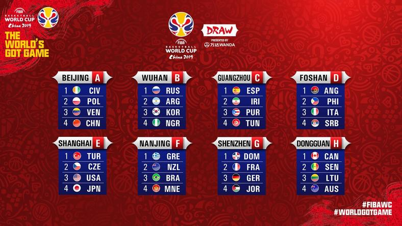 2019 FIBA Basketball World Cup draw reuslts (Twitter / FIBA Basketball World Cup)
