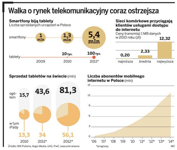 Walka o rynek telekomunikacyjny coraz ostrzejsza