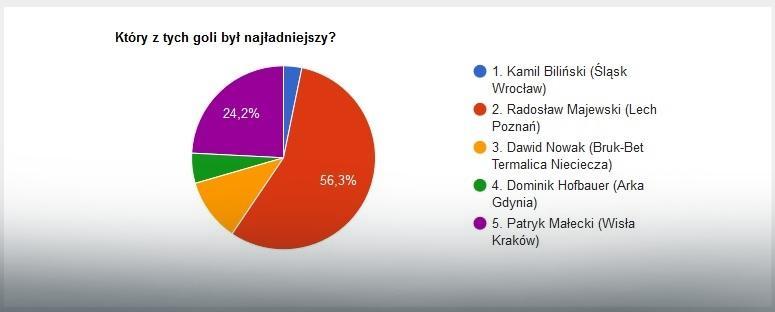 EkstraGol 29. kolejki - wyniki
