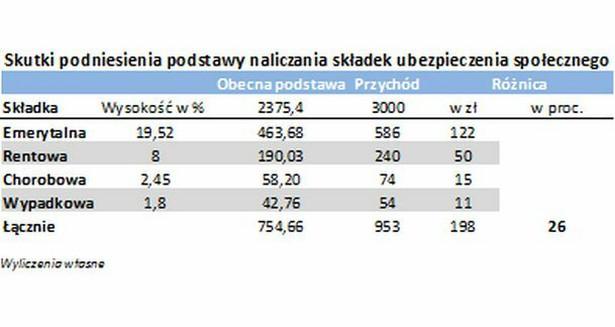 Skutki podniesienia podstawy naliczania składek na ubezpieczenia społeczne - przychód 3 tys. zł