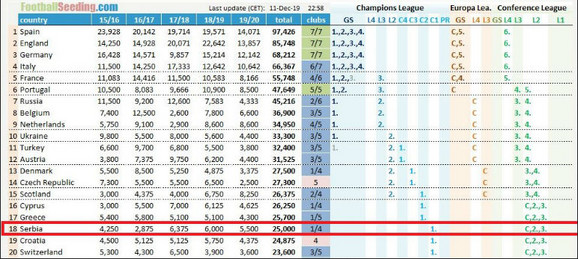 UEFA koeficijenti