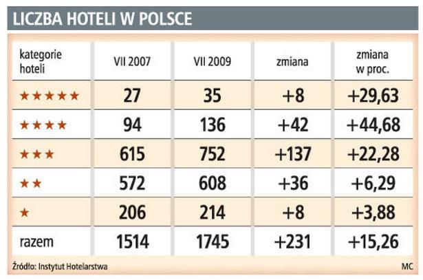 Liczba hoteli w Polsce