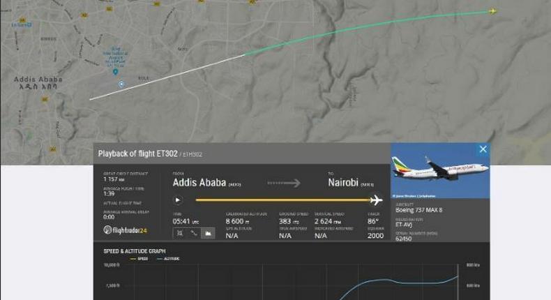 Swedish flight-tracking website flightradar24 reveals what happened on Ethiopian Airlines flight that crashed killing all 157 on board