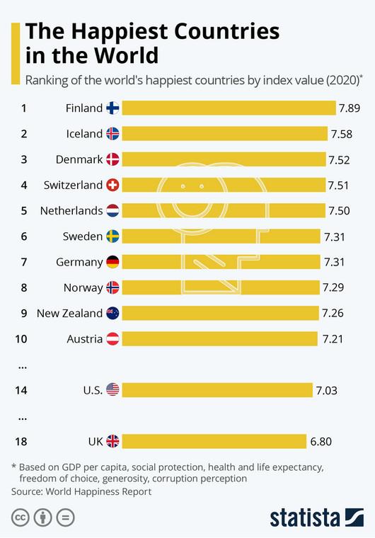 Ranking World Happiness Report 2020