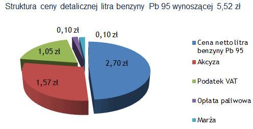Struktura ceny detalicznej litra benzyny (Źródło:Polska Izba Przemysłu i Handlu Naftowego)