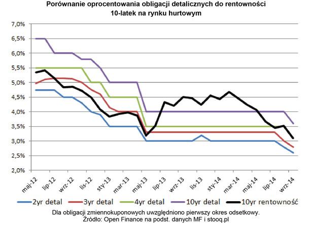 Porównanie oprocentowania obligacji detalicznych do rentowności 10-latek na rynku hurtowym