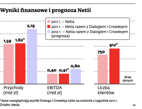 Wyniki finansowe i prognoza Netii
