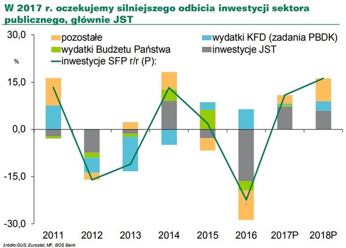 Przewidywany skład i poziom inwestycji w 2018 r.