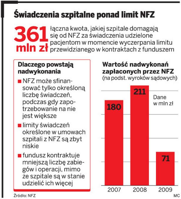 Świadczenia szpitalne ponad limit NFZ`