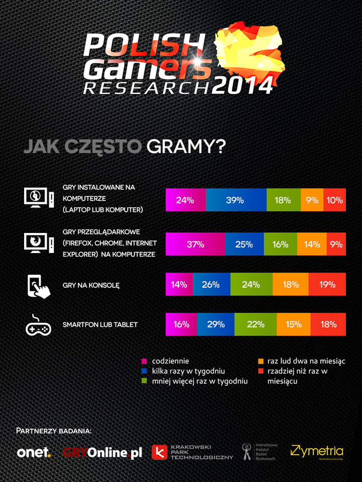 Polish Gamers Research 2014