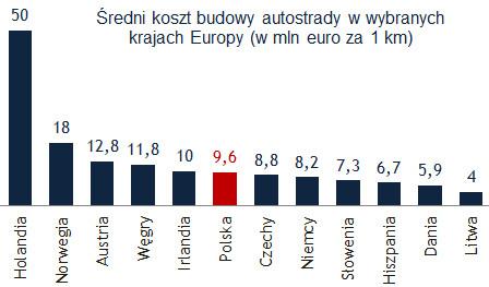 Średni koszt budowy autostrad w wybranych krajach Europy (Źródło: GDDKiA)