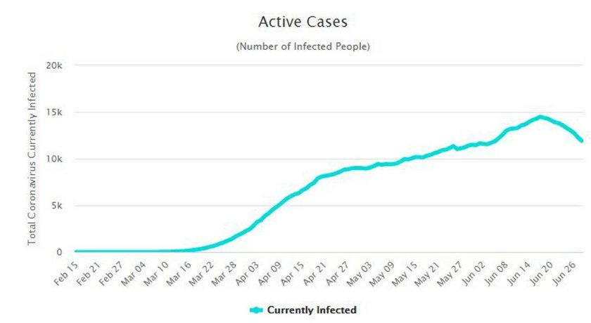Liczba aktywnych przypadków w Polsce