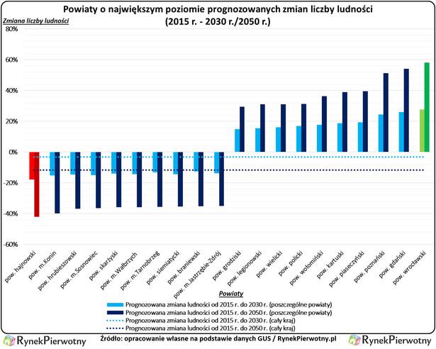 Powiaty o największym poziomie prognozowanych zmian liczby ludności