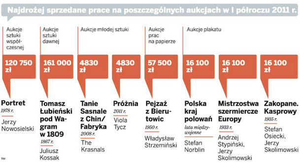 Najdrożej sprzedane prace na poszczególnych aukcjach w I półroczu 2011 r.