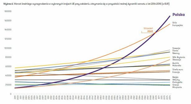 Prognozowany wzrost wynagrodzenia w UE