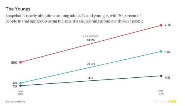 Użytkownicy Snapchata to jedna z najbardziej pożądanych grup wiekowych z punktu widzenia ambicji biznesowych tej aplikacji. Ok. 70 proc. Amerykanów w wieku od 18 do 24 lat, którzy posiadają smartfony, używa Snapchata. Popularność aplikacji wśród młodych to charakterystyczna cecha nowego pokolenia, które nie wydaje już pieniędzy i nie spędza wolnego czasu w taki sposób, jak poprzednie generacje. Dla przykładu, tylko jeden na pięciu milenialsów jadł w życiu Bic Maca, a ludzie poniżej 35 roku życia coraz rzadziej oglądają telewizję.