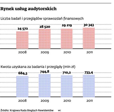 Rynek usług audytorskich