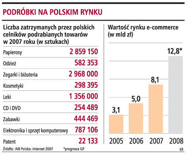 Podróbki na polskim rynku