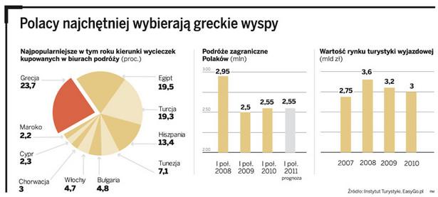 Polacy najchętniej wybierają greckie wyspy
