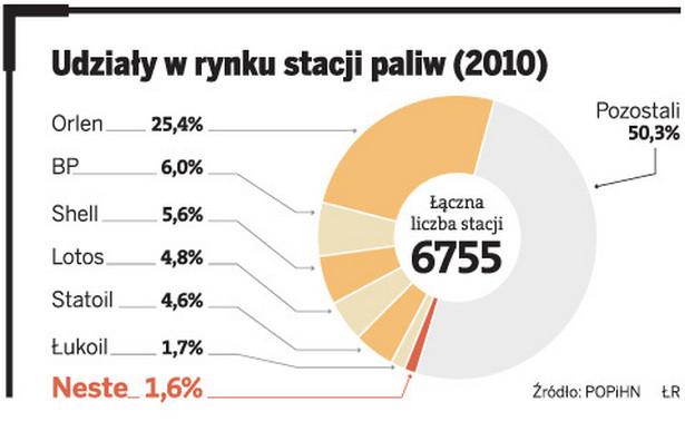 Udziały w rynku stacji paliw (2010)