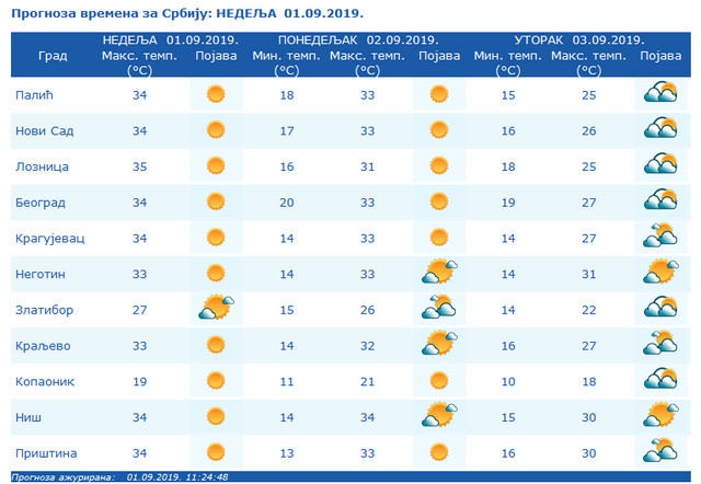 vremenska prognoza u Srbiji za narednih nekoliko dana